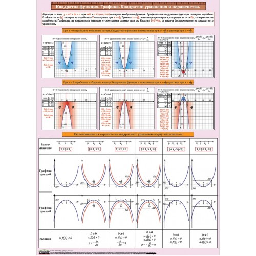 Табло - Квадратни уравнения и неравенства - 100 х 140 см